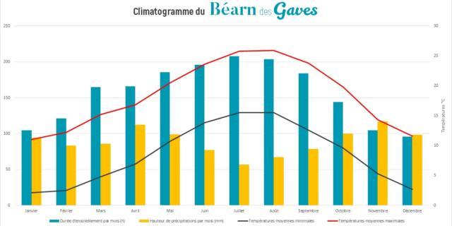 Climatogramme