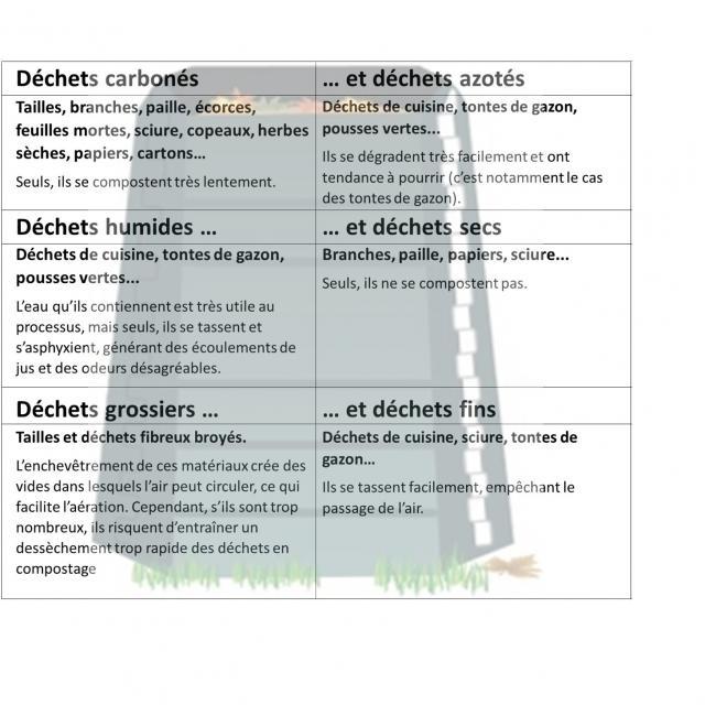 Composteur Schéma Avec Tableau 2