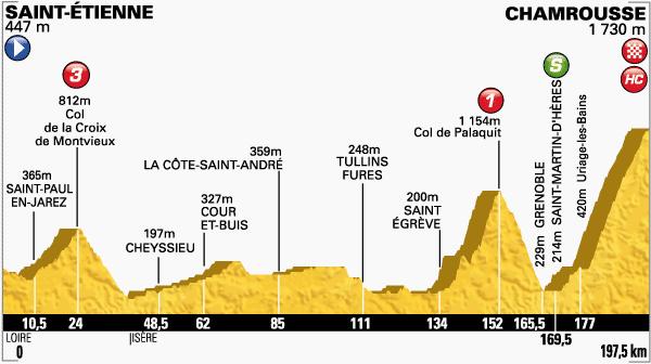 Profil étape 13 Tour de France - St Etienne / Chamrousse