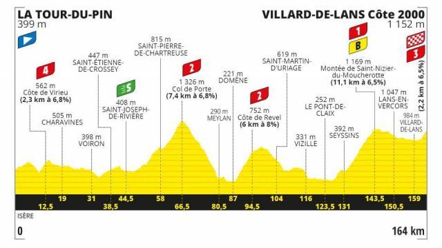 Profil Etape 16 - Tour de France 2020