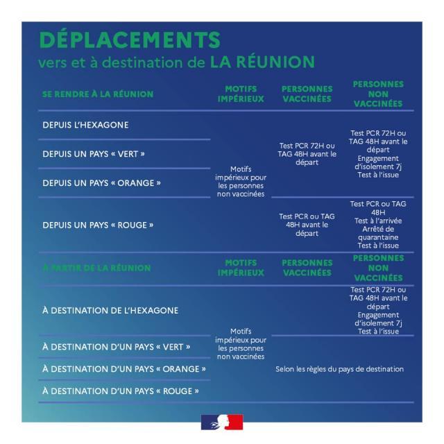 Déplacements vers et à destination de La Réunion 21072021