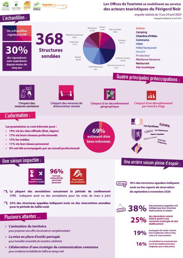 Infographie Enquete Partenaires