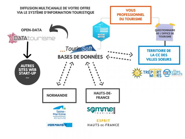 Echanges de données via Tourinsoft, le VIT et l'Open-Data