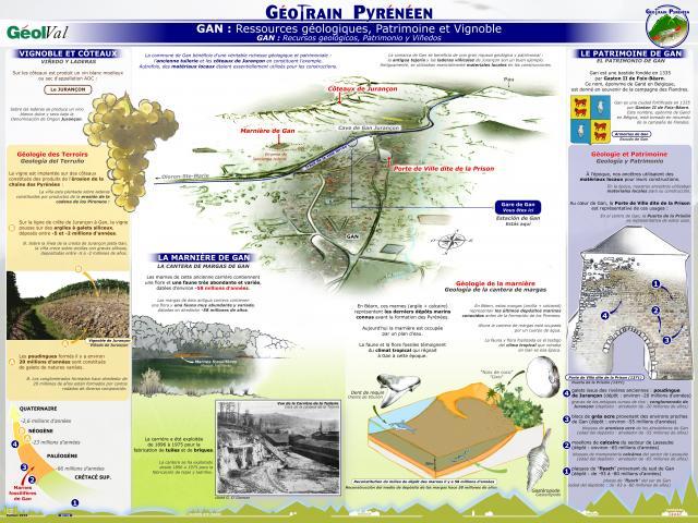 Géootrain pyréenéen : Panneau thématique Gan (Béarn - Pyrénées)