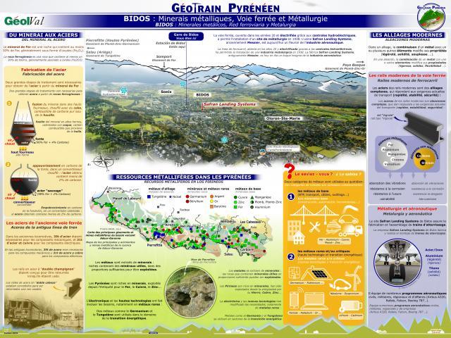 Géootrain pyréenéen : Panneau thématique Bidos (Pyrénées béarnaises)