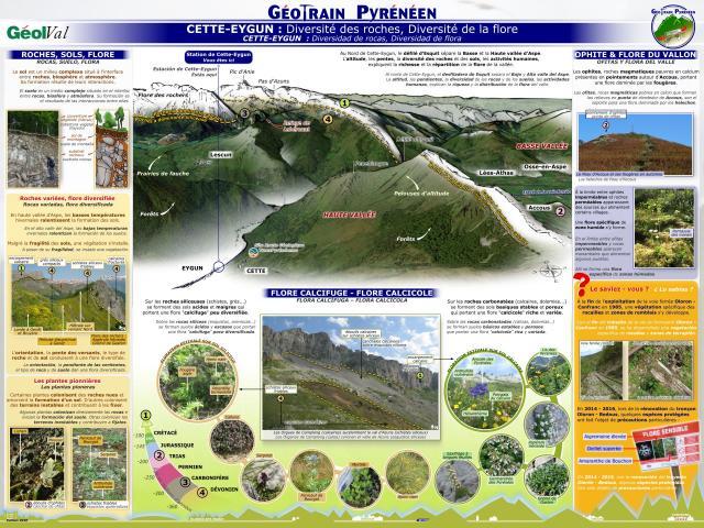 Géootrain pyréenéen : Panneau thématique Cette-Eygun (Aspe - Pyrénées béarnaises)