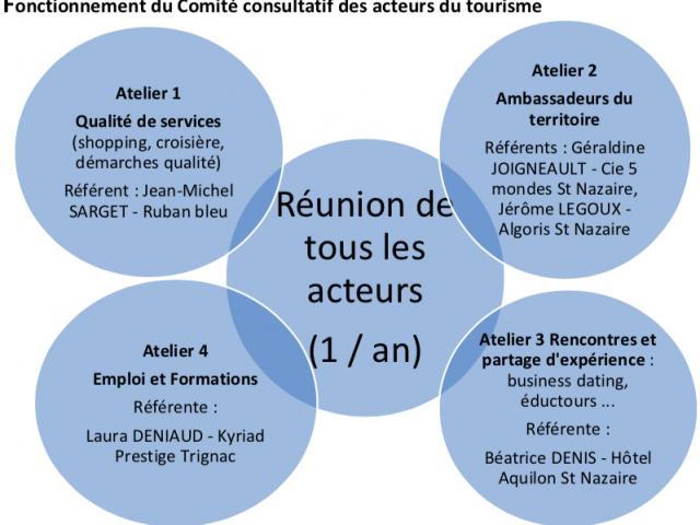 Fonctionnement comité consultatif des acteurs du tourisme