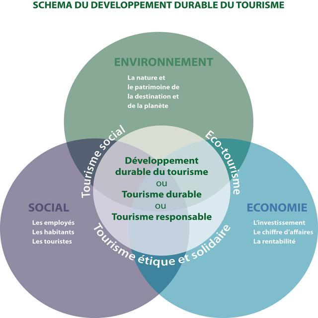 Schéma de développement durable