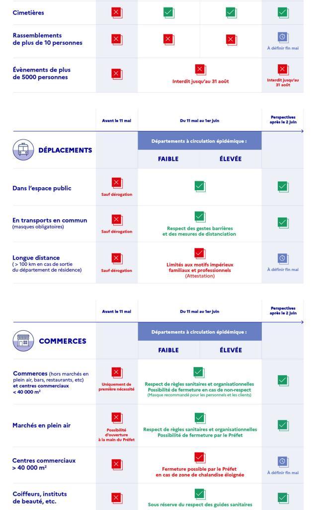 Infographie Déconfinement Part 2