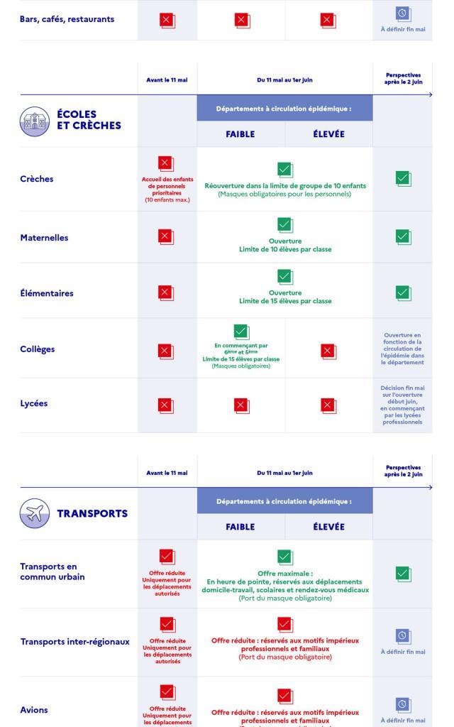 Infographie Déconfinement Part3