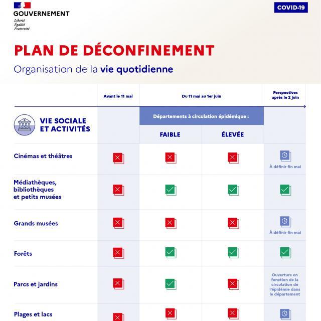 Infographie Deconfinement